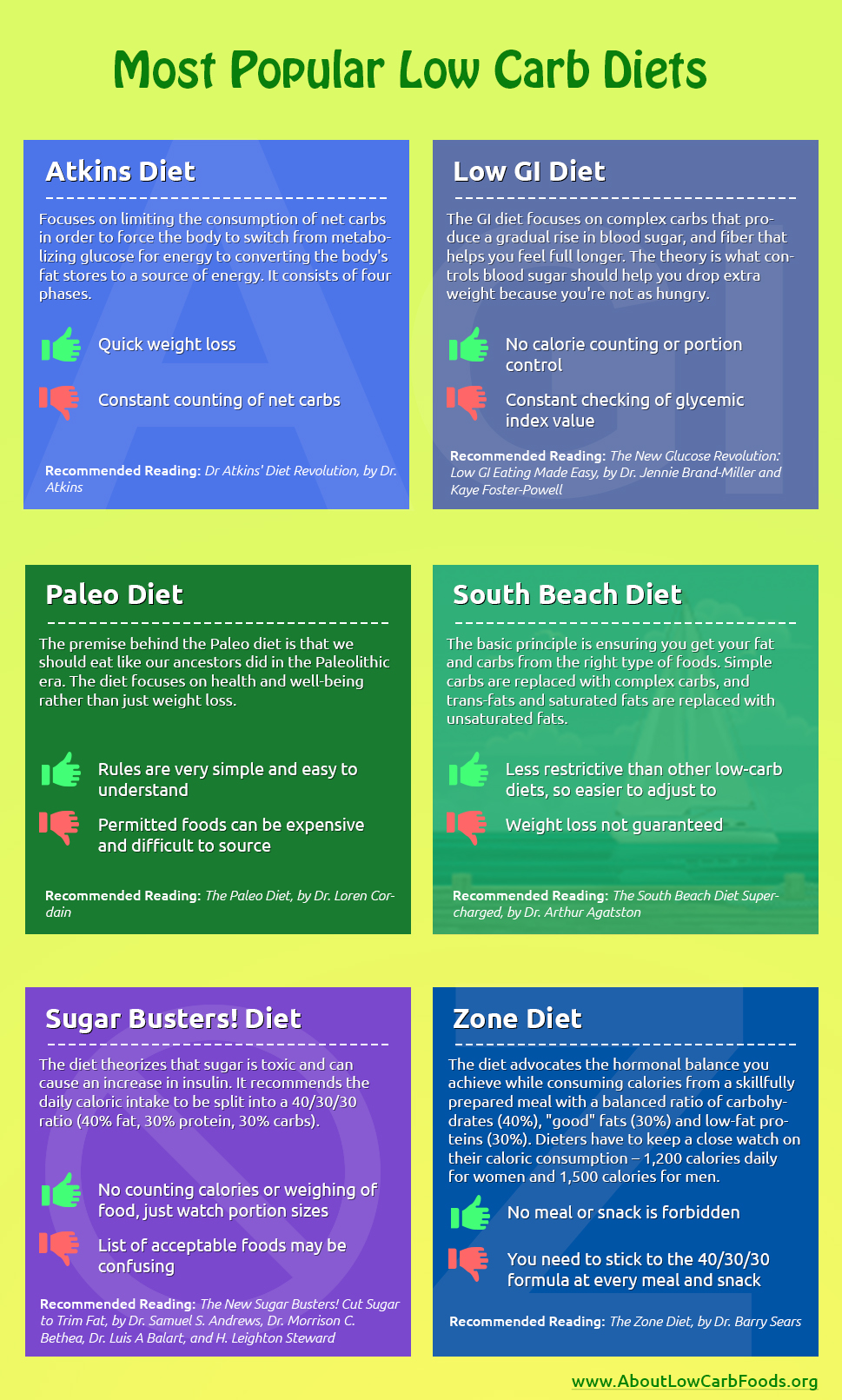 Popular Low Carb Diets