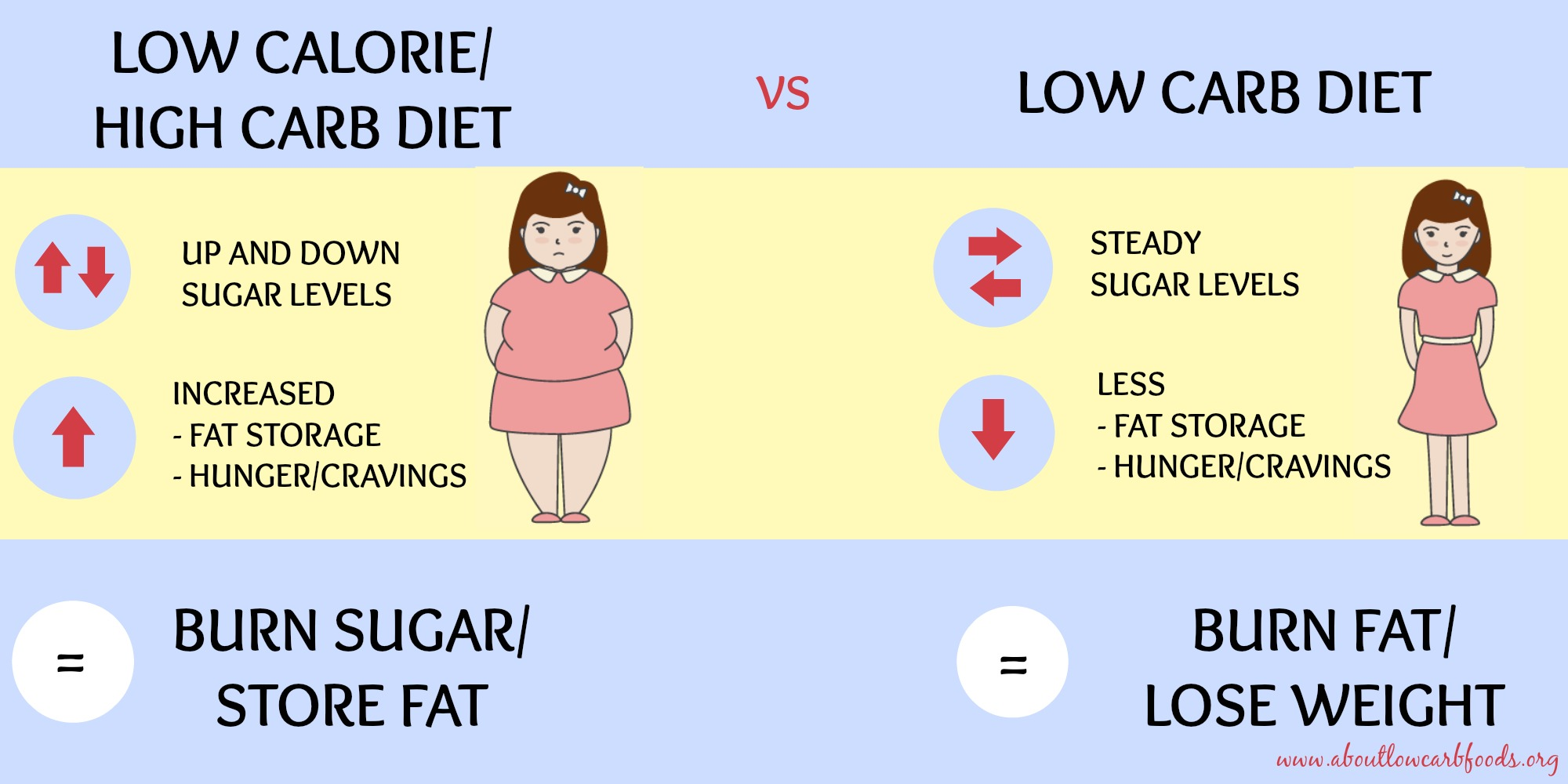 Low Carb Way to Lose Weight